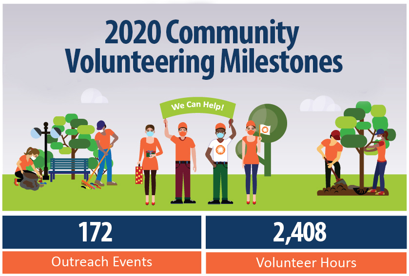 Community Partnership numbers for 2018